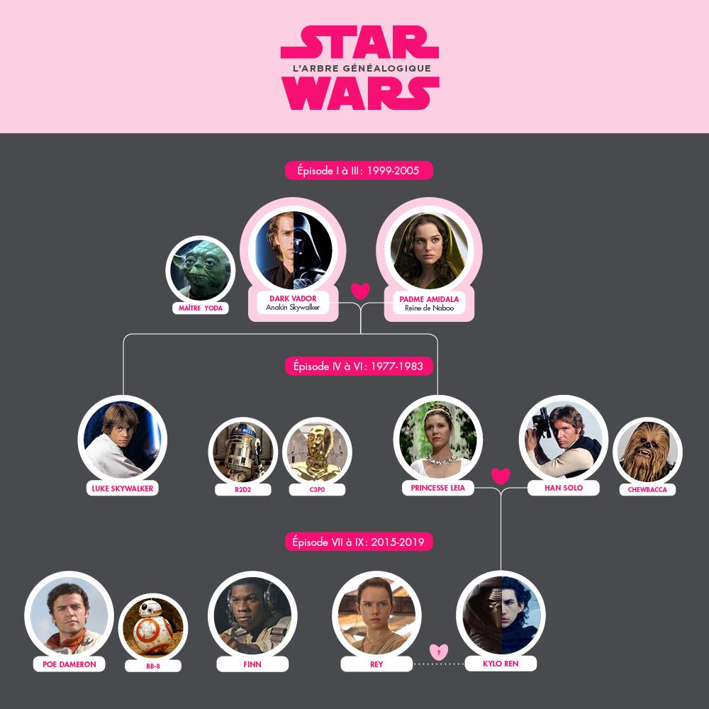 Le guide pour ceux qui n'ont jamais vu STAR WARS : l'arbre généalogique
