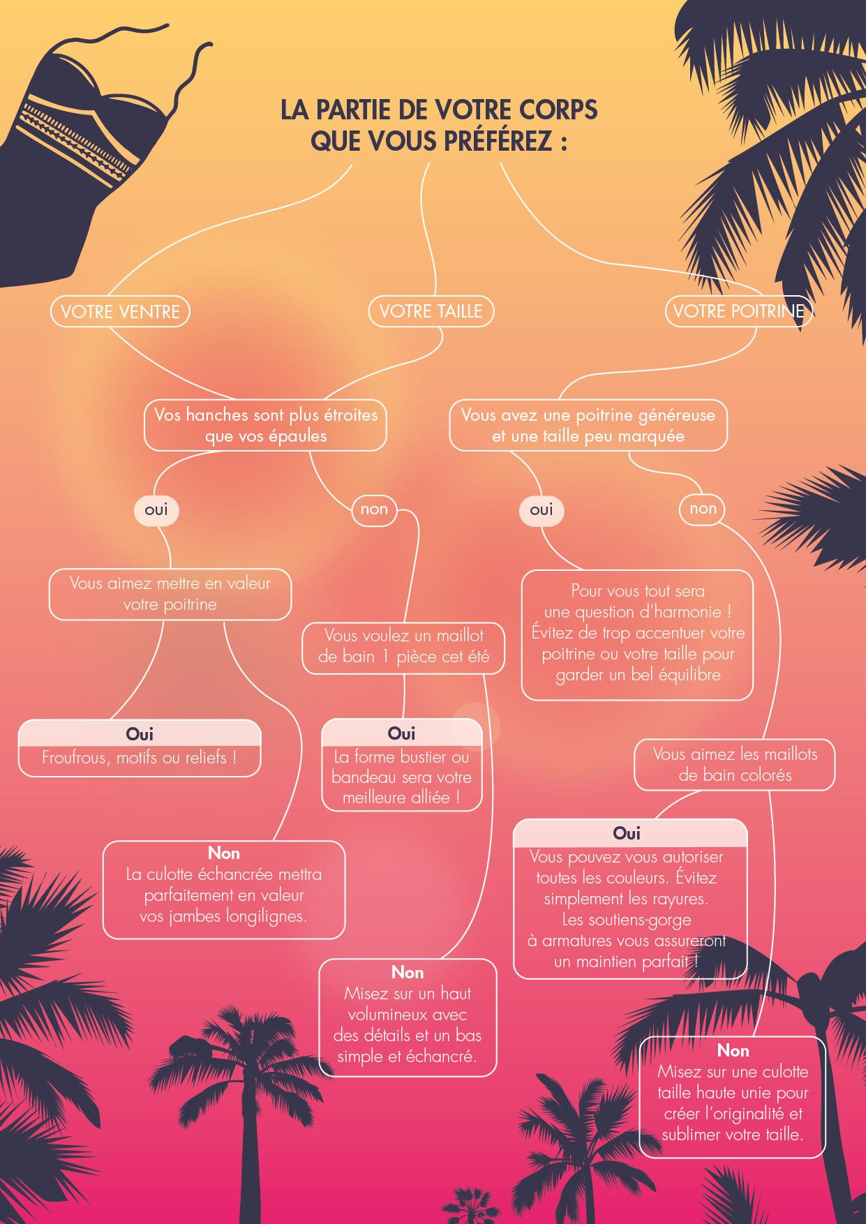 Test : trouvez le maillot de bain idéal pour l'été